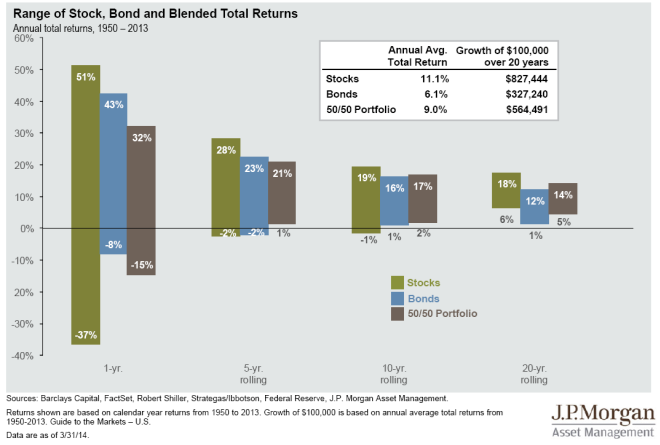 Stock-returns-vs-bond-returns