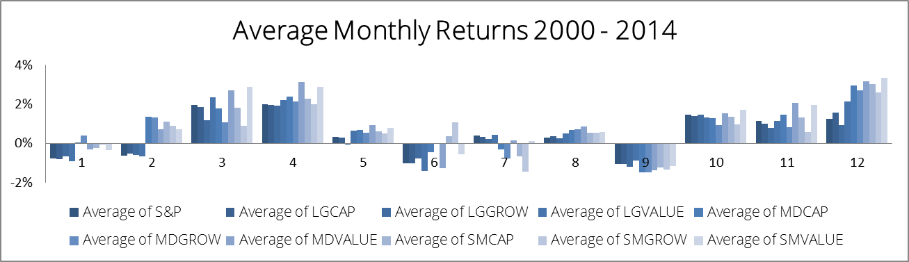 Monthly Returns 2000 2014