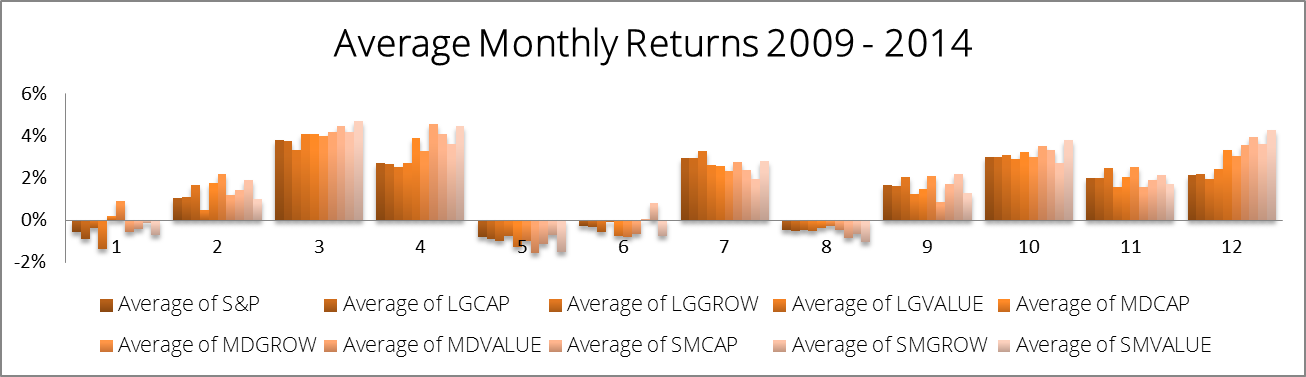 Monthly Returns 2009 2014