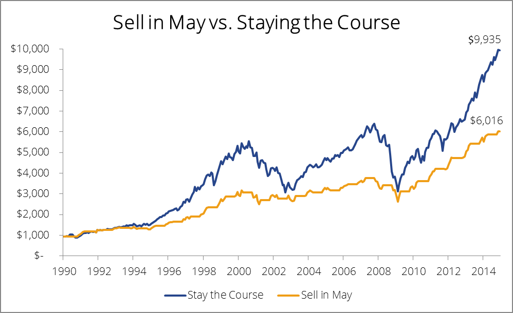 Sell In May Stay The Course