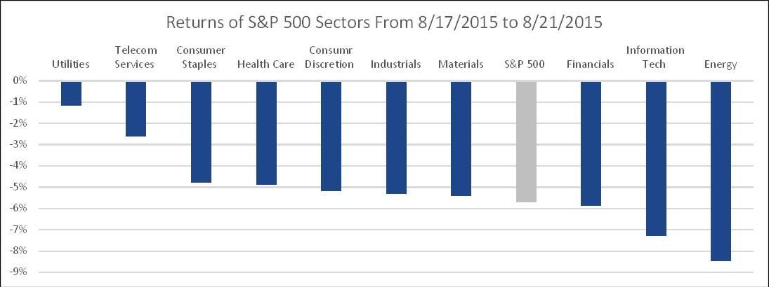 Sectors Graph