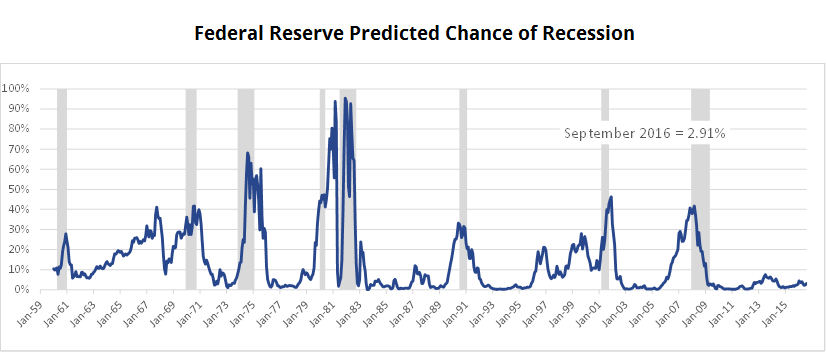 Fed Chance of Recession