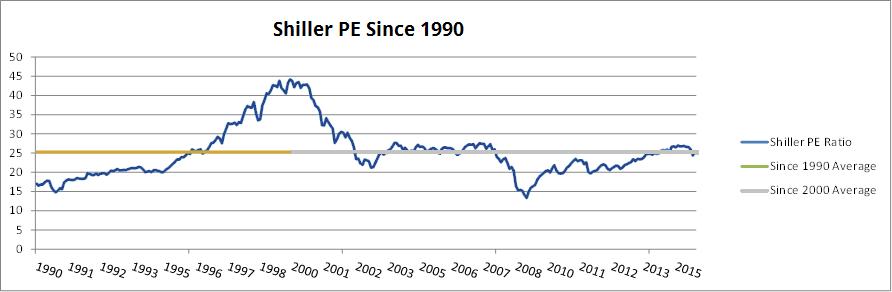 Shiller PE 25 Year Average