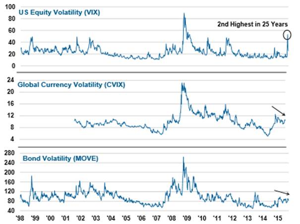 Volatility in Global Markets