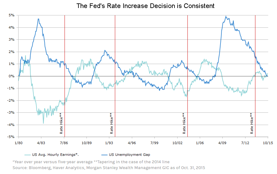 Fed Decision Consistent
