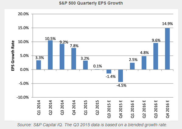 SP EPS Growth