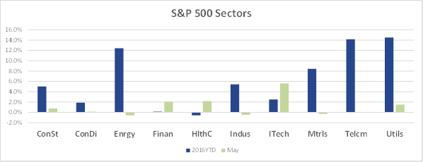 May 2016 Sector Performance
