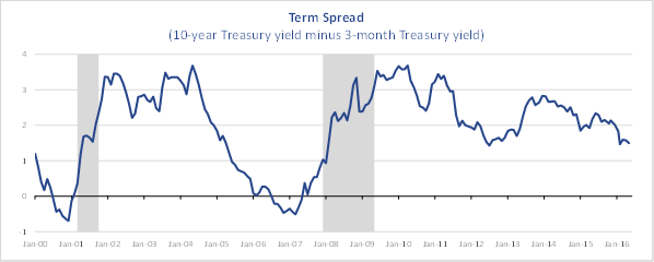 May 2016 Yield Curve Spread