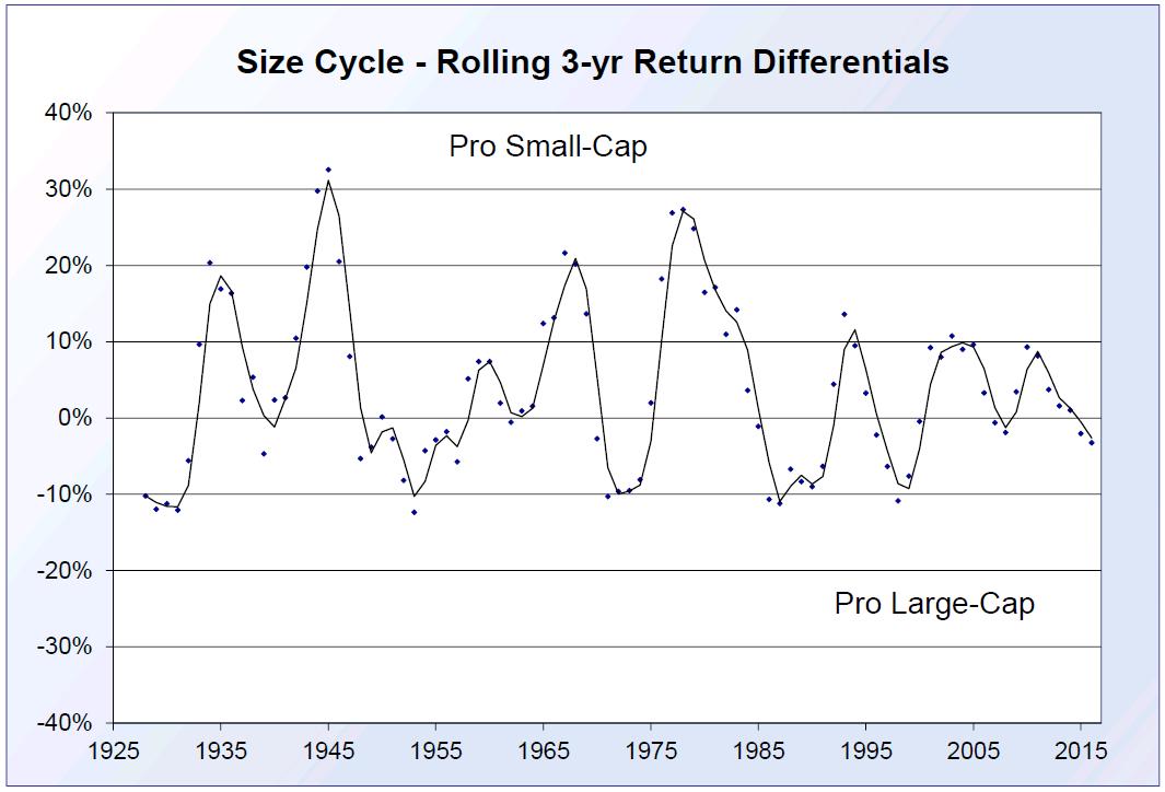 Size Cycle Chart 7 31