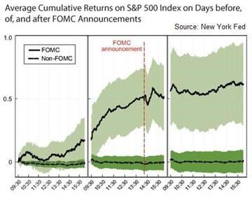 FOMC Stock Returns