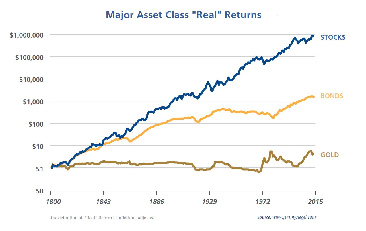 Major Asset Class Real Returns