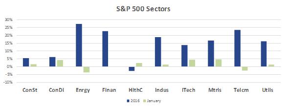 SP 500 Sectors 201701