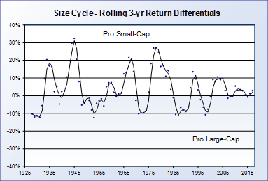Size Cycle Rolling 201701