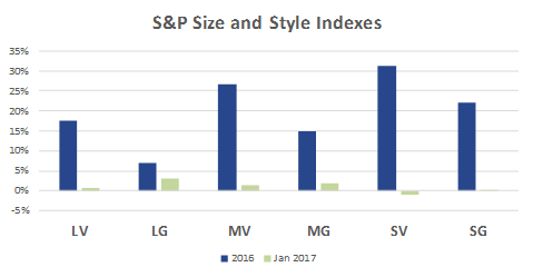 Size and Style Graph 201701