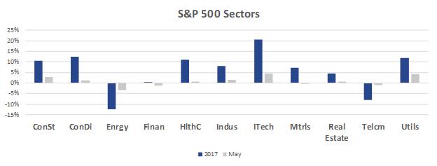 May 2017 Sector Chart