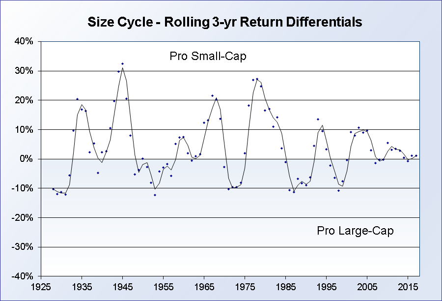 Rolling Size Cycle