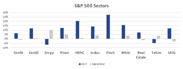 September 2017 Sector
