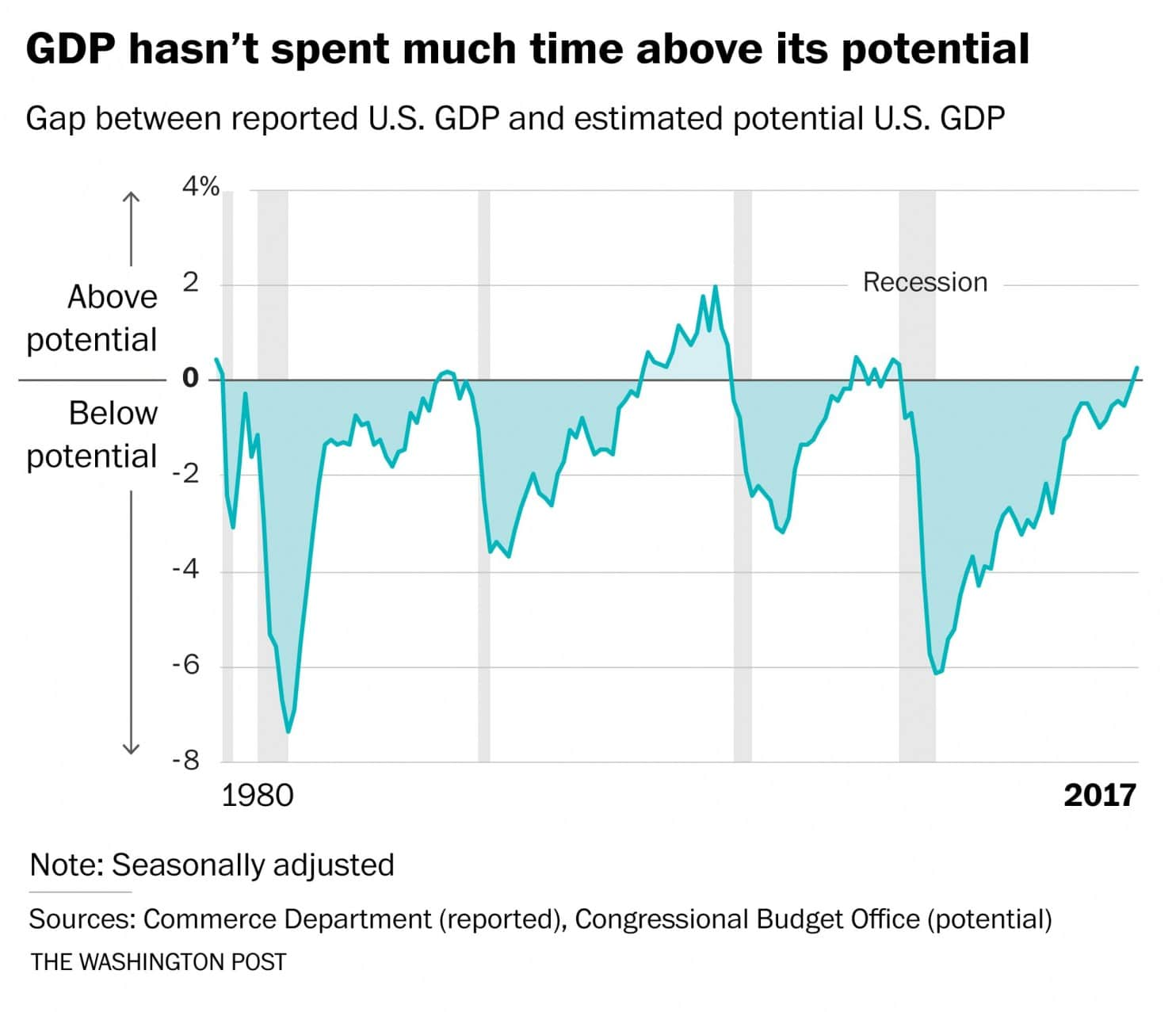 WaPo Potential GDP Growth